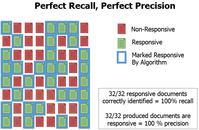 PerfectRecallPerfectPrecision